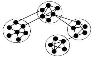 コミュニティー構造を持つネットワーク